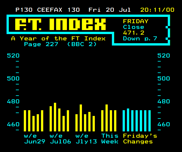 FT Index 1979